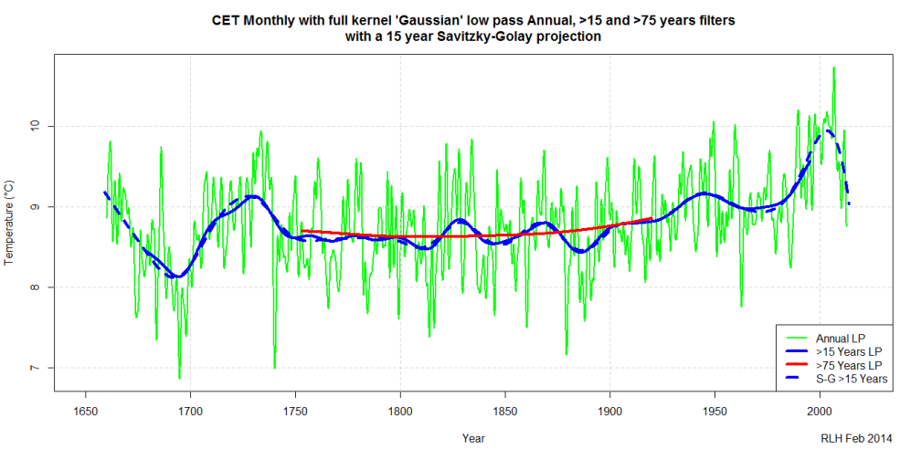 CET Monthly with full kernel 'Gaussian' low pass Annual, 15 and 75 years filters with a 15 year Savitzky-Golay projection