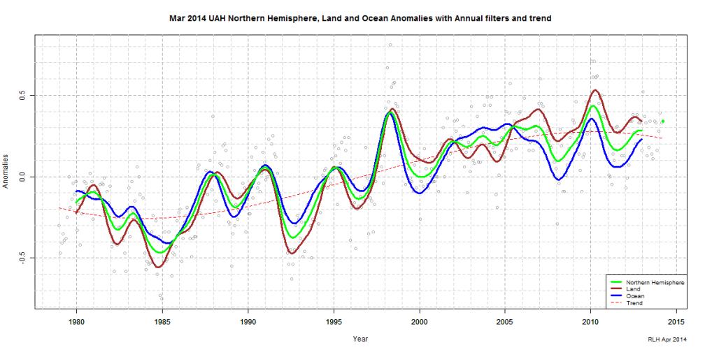 Mar 2014 UAH Northern Hemisphere